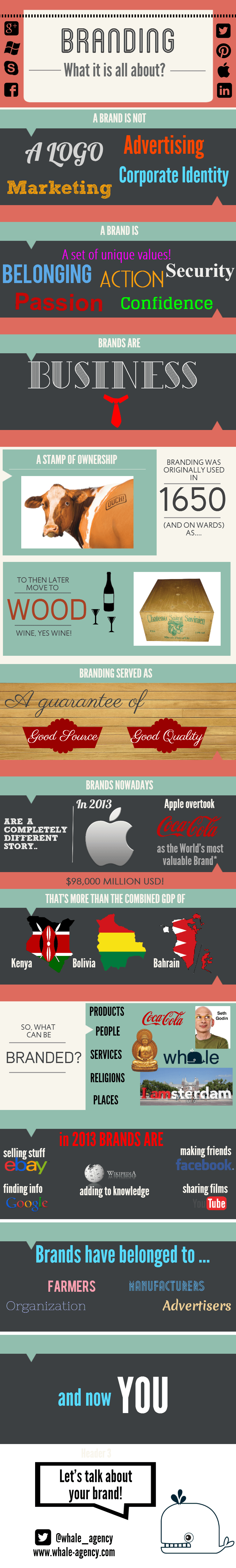 what is branding infographics