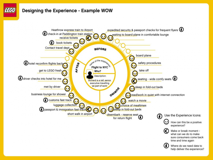 designing experience example schema