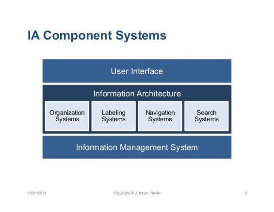 how to leverage sharepoint IA component systems